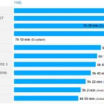SONY Xperia Z3 は、 iPhone6 Plus に比べて3時間もバッテリーが長持ち
