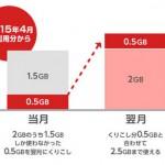 ビッグローブ MVNOサービス「BIGLOBE LTE・3G」で翌月へのデータ容量繰り越しに対応