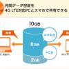 KDDI au スマートフォンとタブレットのデータ容量を共有できる「データシェア」開始