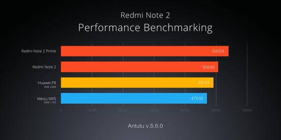 Xiaomi-Redmi- Note2-Prime-3
