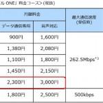 「OCN モバイル ONE」、月間10GBまで高速通信可能なコース新設、月額2300円から【格安SIM】