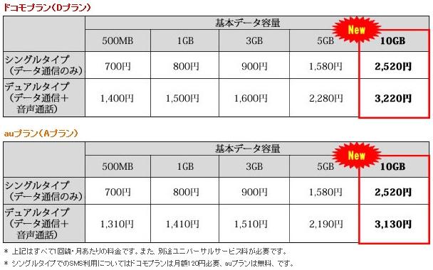 mineo-10GB