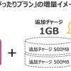 UQ モバイル、MNPで2年間の月間データ容量が最大2倍となるキャンペーン開始
