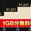 フリーテル、1GBまでの通信料が1年間0円となるキャンペーン開始