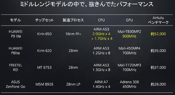 Huawei-P9-Lite-mvno-2