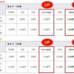 格安SIMのmineo(マイネオ)、「20GB,30GBコース」新設と「800円×3カ月割引キャンペーン」開始を発表