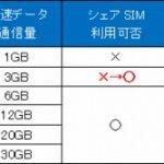 BIGLOBE SIM、3ギガプランでも「エンタメフリー・オプション」と「シェアSIM」が利用可能に【格安SIM】