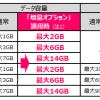 UQ モバイル、月額500円でデータ容量が2倍になる「増量オプション」を2018年2月下旬より提供開始