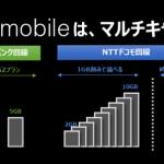 nuroモバイル、ソフトバンク回線プランを提供開始、料金は980円(データSIM 2GB)から【格安SIM】