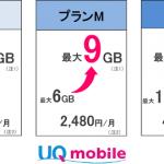 UQ mobile 月額料金はそのままで「おしゃべり/ぴったりプラン」データ容量を増量