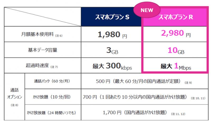ワイモバイル 1mbps
